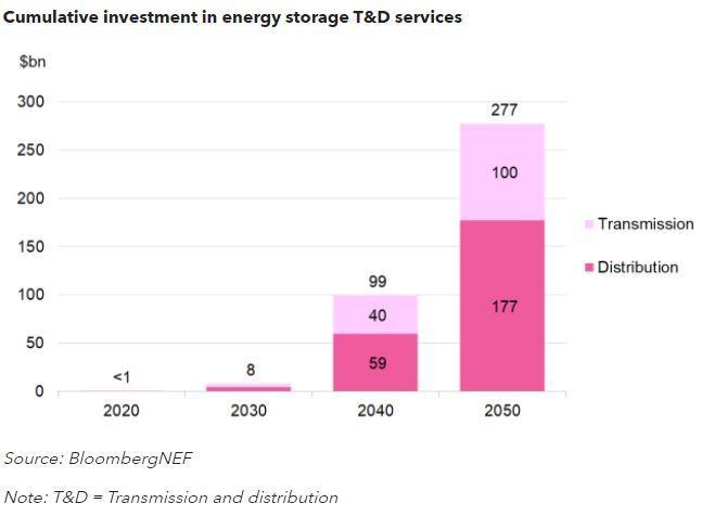到2050全球输配电+储能项目规模将达到2770亿美元