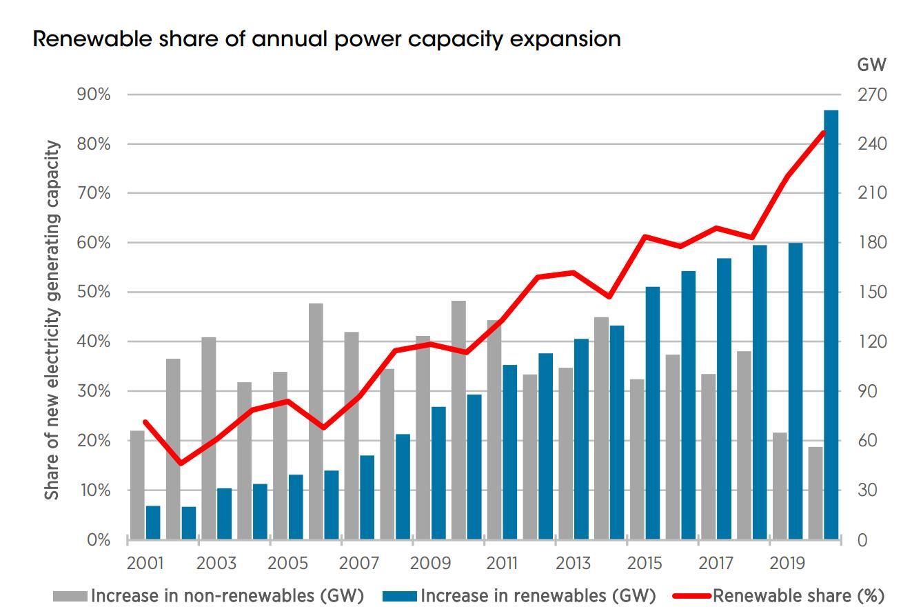 IRENA:2020年全球新增可再生能源容量260GW