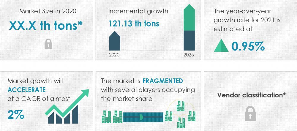 2021-2025年欧洲铝线材市场年复合增1.56%