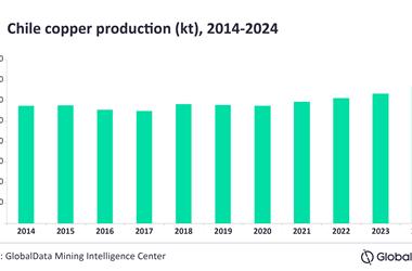 2021年智利铜产量预增3.7%至595.7万吨