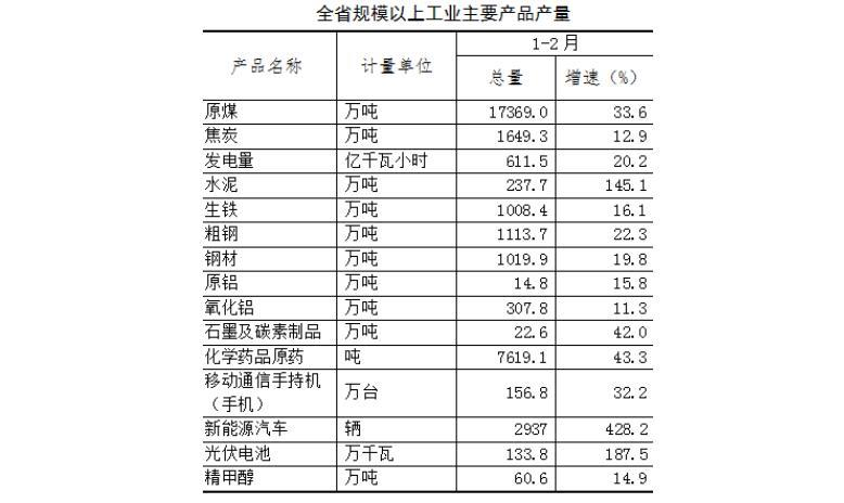 1-2月山西规模以上工业发电量611.5亿千瓦时 同比增20.2%