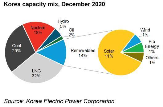 2021年韩国可再生能源投资预计达到51亿美元
