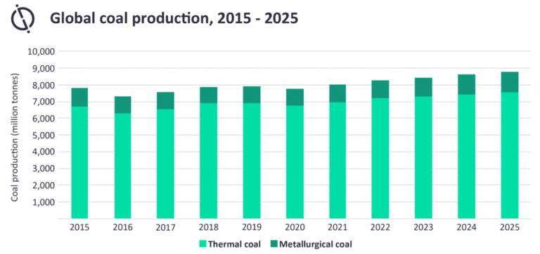 2020全球化石燃料企业融资降9%至7510亿美元