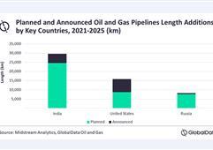 到2025年印度将领跑全球新建油气管道