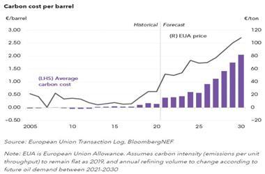 到2030年欧洲炼油商碳成本或高达2.05欧元/桶