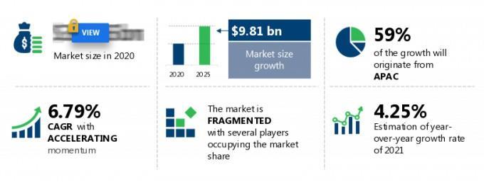 2021-25全球圆柱形锂离子电池市场需求预增98亿美元