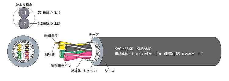 仓茂KURAMO仓茂进口电线